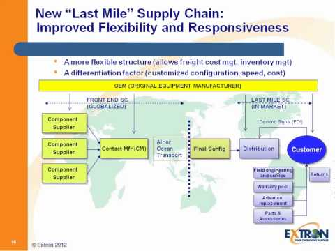 Optimizing Transportation Costs with an Asia-centric Supply Chain