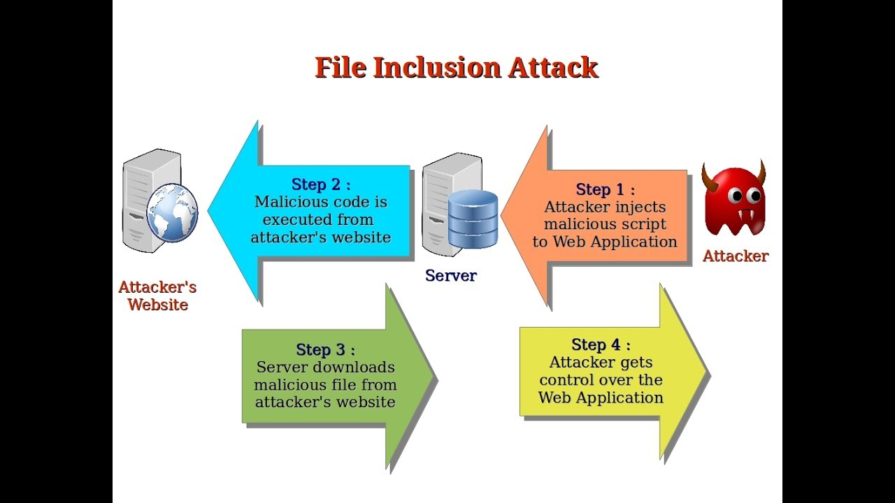 Tutorial On RFI/LFI Attack [ Remote / Local File Inclusion]