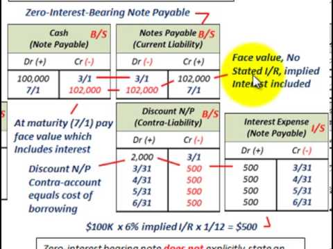 Current Liabilities Accounting (Notes Payable, Interest Bearing Vs