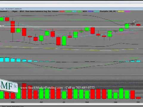 Dow Jones Index Chart Analysis Technical Analysis Stock Market Sell Off