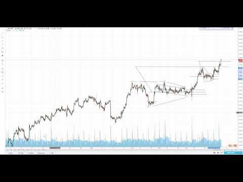 XAGUSD And Gold Silver Ratio