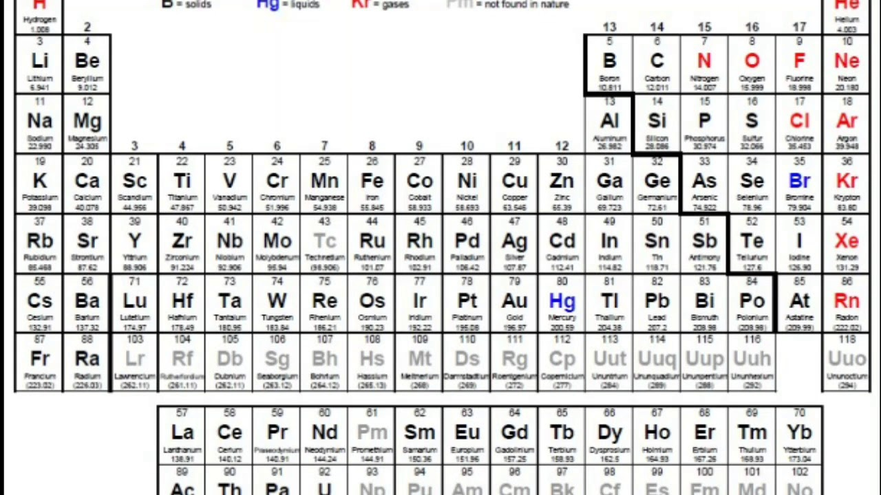 When was periodic table invented gallery periodic table images r on periodic table gallery periodic table images periodic table invented by images periodic table images gamestrikefo Gallery