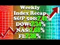 Stock Market This Week MAY 7 - MAY 11 | S&P 2.41%, DOW 2.34%, NASDAQ 2.68%, FI -.36%