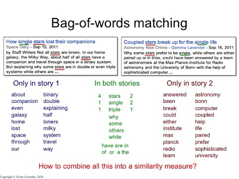 IR3.1 Bag-of-words matching