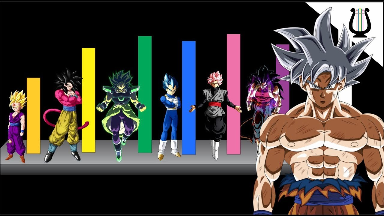 Todas Transformaciones Saiyajin De La Mas Débil A La Mas Poderosa Dragon Ball Super Youtube