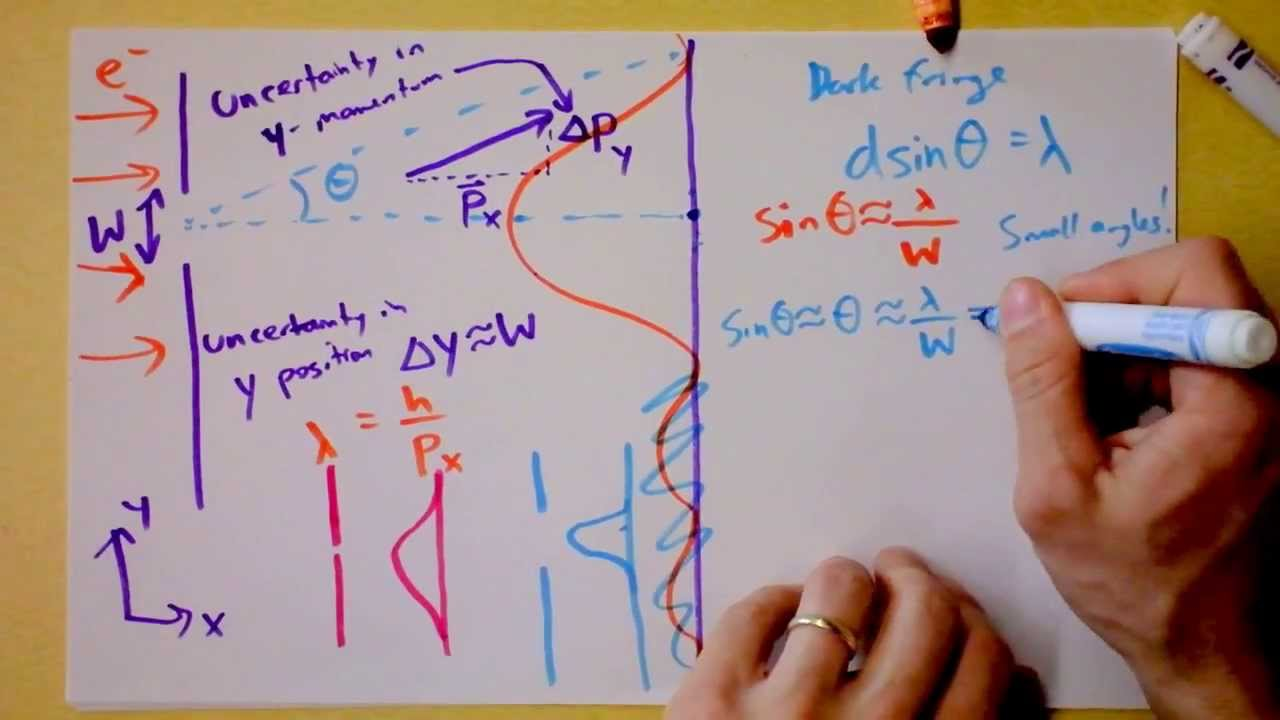 Download Heisenberg Uncertainty Principle Derived and Explained | Doc Physics