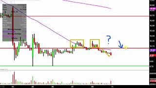 Advanced Micro Devices - AMD Stock Chart Technical Analysis for 12-08-17