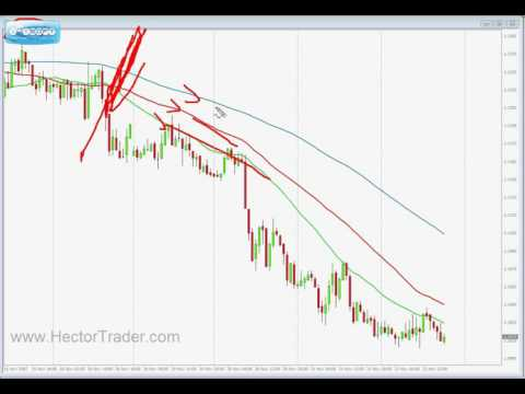 100% Free Forex trading Part 5