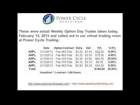 Weekly Options: 33% vs. 1% Return!!
