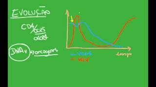 HIV e AIDS - Resumo - Microbiologia