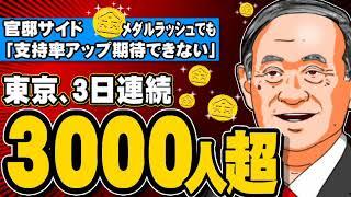 東京、3日連続3000人超 - 官邸サイド「メダルラッシュでも内閣支持率アップ期待できない」