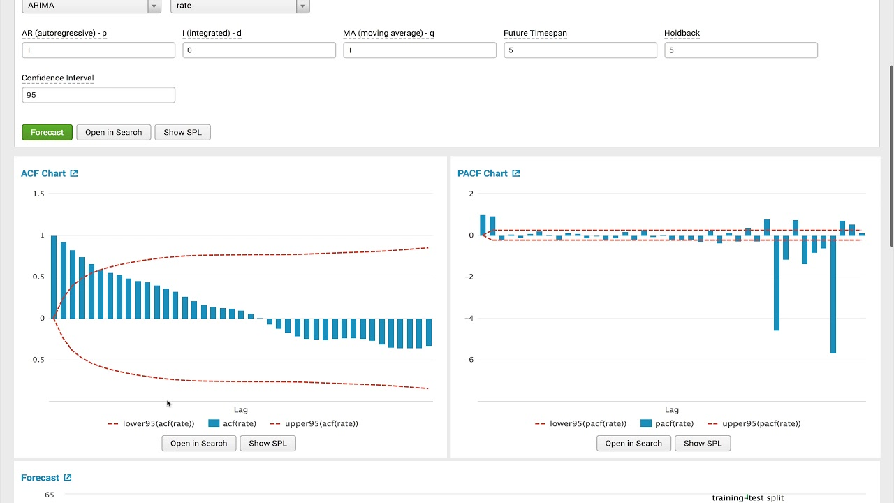 Splunk MLTK's Forecast Time Series assistant to forecast a currency using  ARIMA