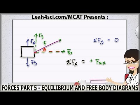 MCAT Force Equilibrium and Free Body Diagrams