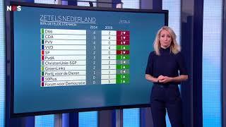EUROPESE VERKIEZINGEN: Bekijk hier de voorlopige uitslag van de EP verkiezingen