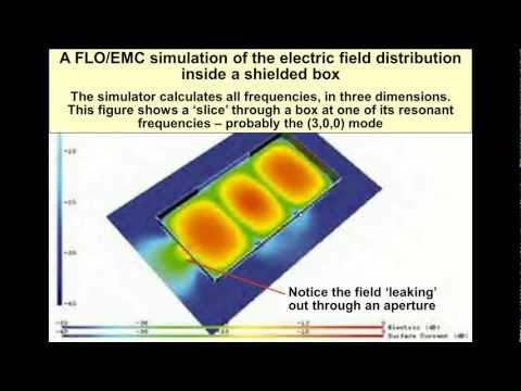 EM Field Theory & Three Types of EM Analysis