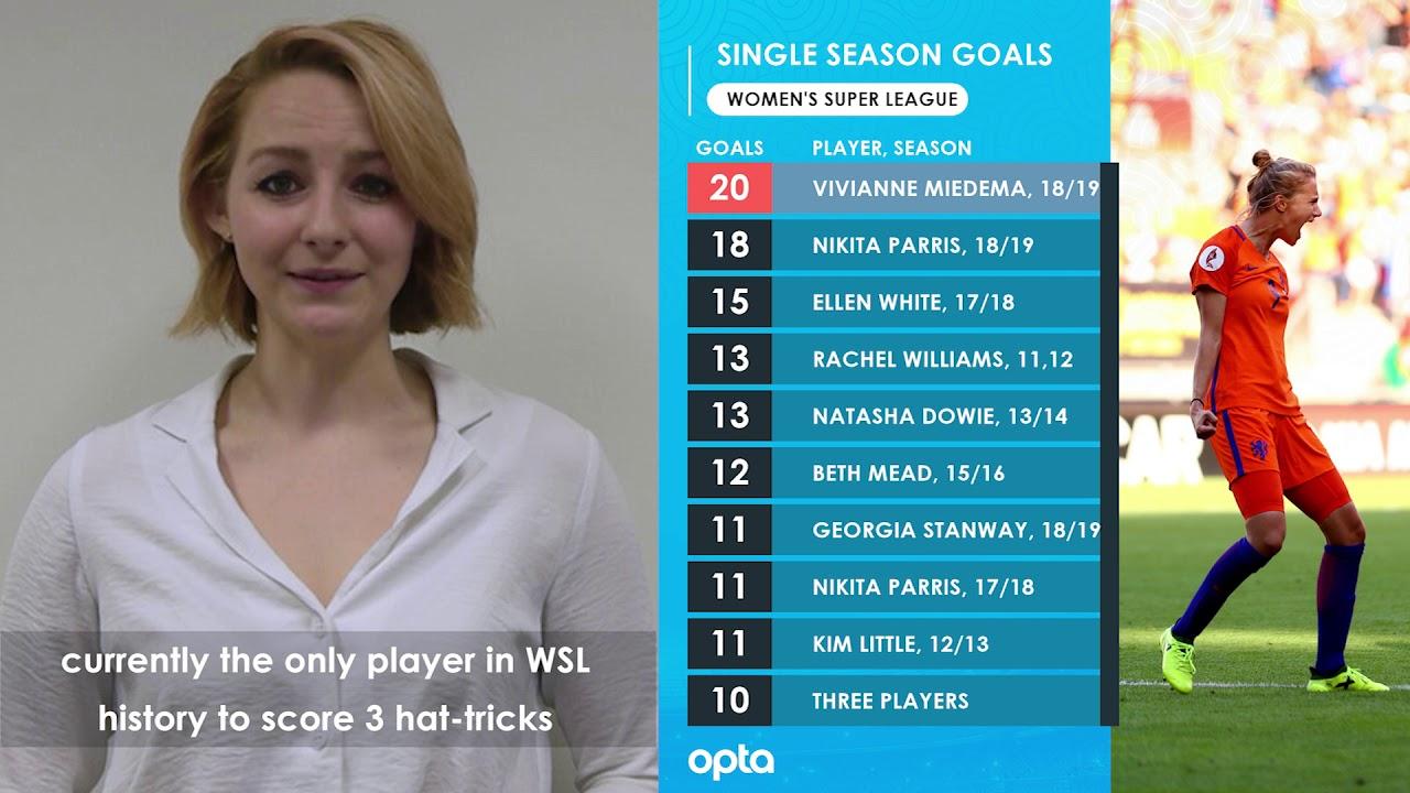 FIFA Women's World Cup 2019 - Opta's Ones To Watch