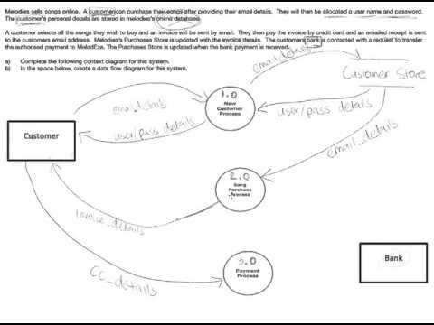 melodeze data flow diagram level 0 part 2 - Level 2 Dfd Diagram