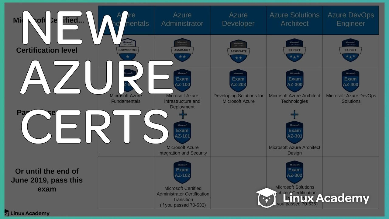 Azure Certifications Path New To Azure Youtube