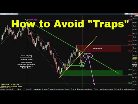 Avoid Falling for Traps | Crude Oil, Emini, Nasdaq, Gold & Euro