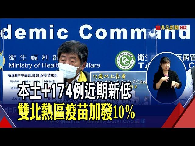 """""""本土+174""""近期確診新低 陳時中:千萬不能鬆懈 非凡新聞 20210"""