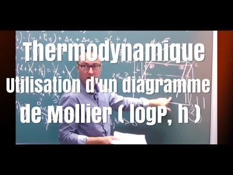 Pompe à chaleur/ diagramme enthalpique-Centrale TSI 2016 (5/5)
