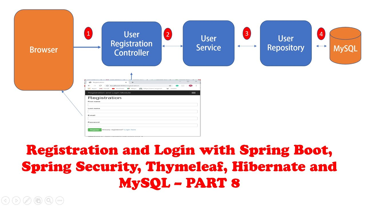 Registration and Login with Spring Boot