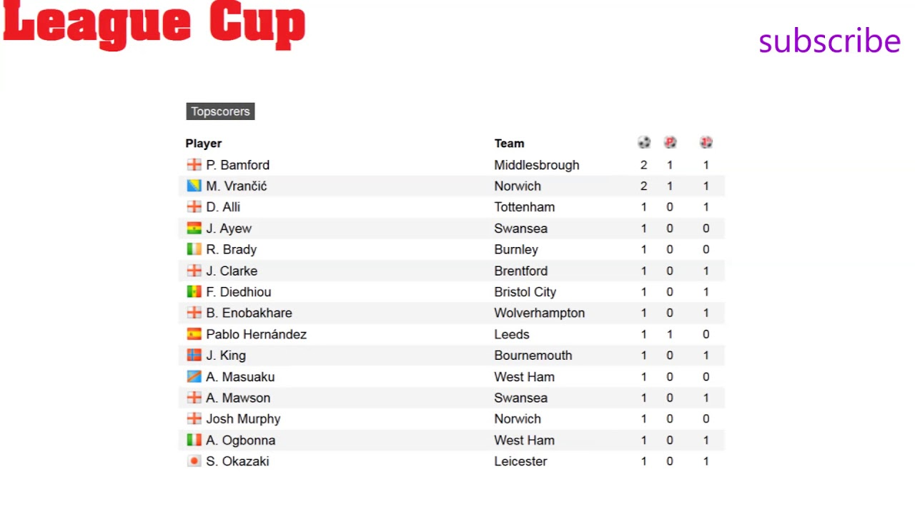 English Carling Cup Results