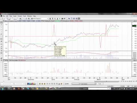 Stock Market Trading Tip on Bank of America