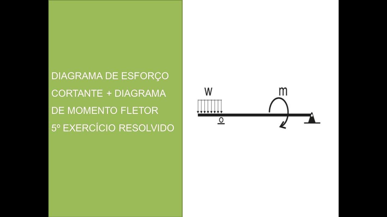 Diagrama de esforço cortante + diagrama de momento fletor ...