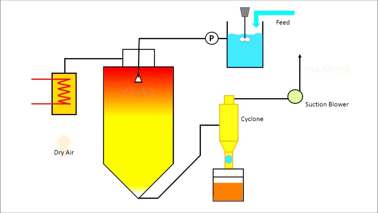 EKC 316 - Separation Process  Spray dryer Group 9 - YouTube 128401f3c272