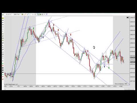 Day Trading Strategies for Gap Days 11-01-2017