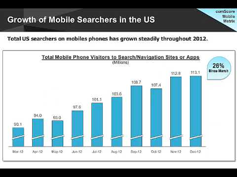 Trends Shaping Local Search in 2013 | Neustar