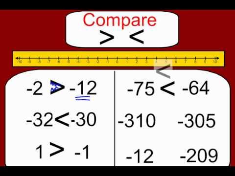 Comparing & Ordering Integers