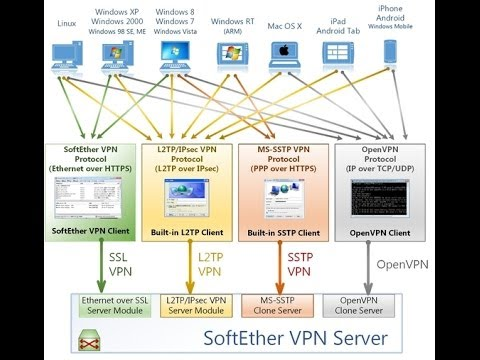 How To Install Softether VPN Server And Connect Via Softether VPN Client