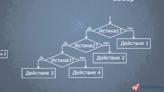 язык программирования Бэйсик часть 8