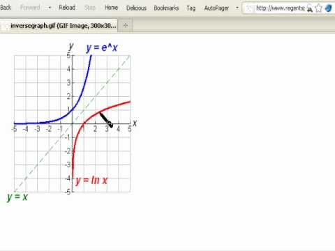 The derivative of y=ln x and the indefinite integral of 1over x ...