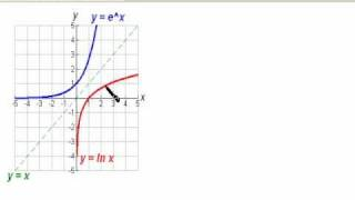 the derivative of y ln x and the indefinite integral of 1over x