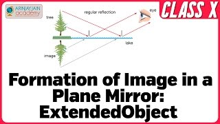 Formation of Image in a Plane Mirror - Extended Object - Physics Class X - Maths Class X