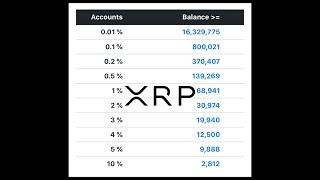 XRP Holders Will Be The Next 1% Of Wealthy People!