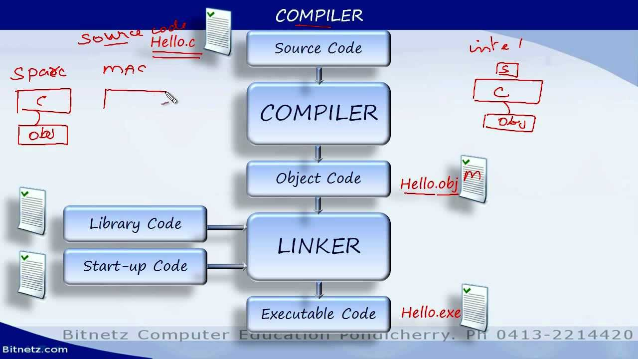 C programming tutorials 1 introduction malayalam demo youtube c programming tutorials 1 introduction malayalam demo baditri Gallery