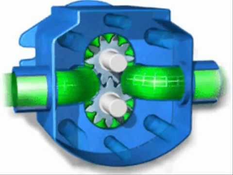 Pump Animation Of Hydraulic Pumps Youtube