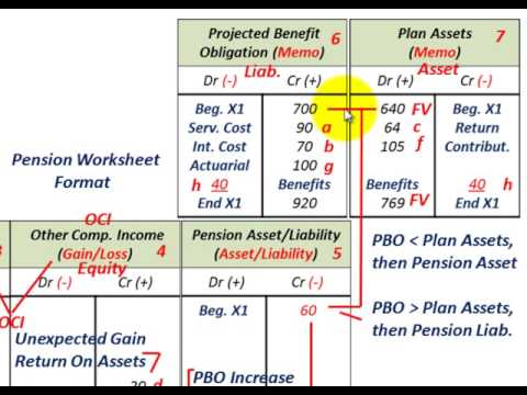Pension Accounting (Gains & Losses As Change In Estimate Of PBO & Actual Vs Expected Return)
