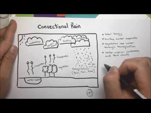 Convectional Rain Complete Youtube