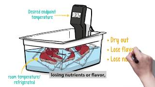 CVap® Staging - Sous Vide Re-Engineered (with captions)