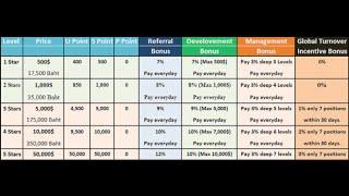 UFUN Utoken Comp Compensation Plan - How You Earn Money With Utoken