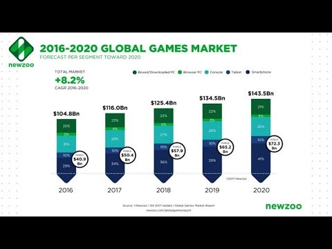 Newzoo Game Industry Growing Faster Than Expected, Up 10 7% To $116 Billion 2017