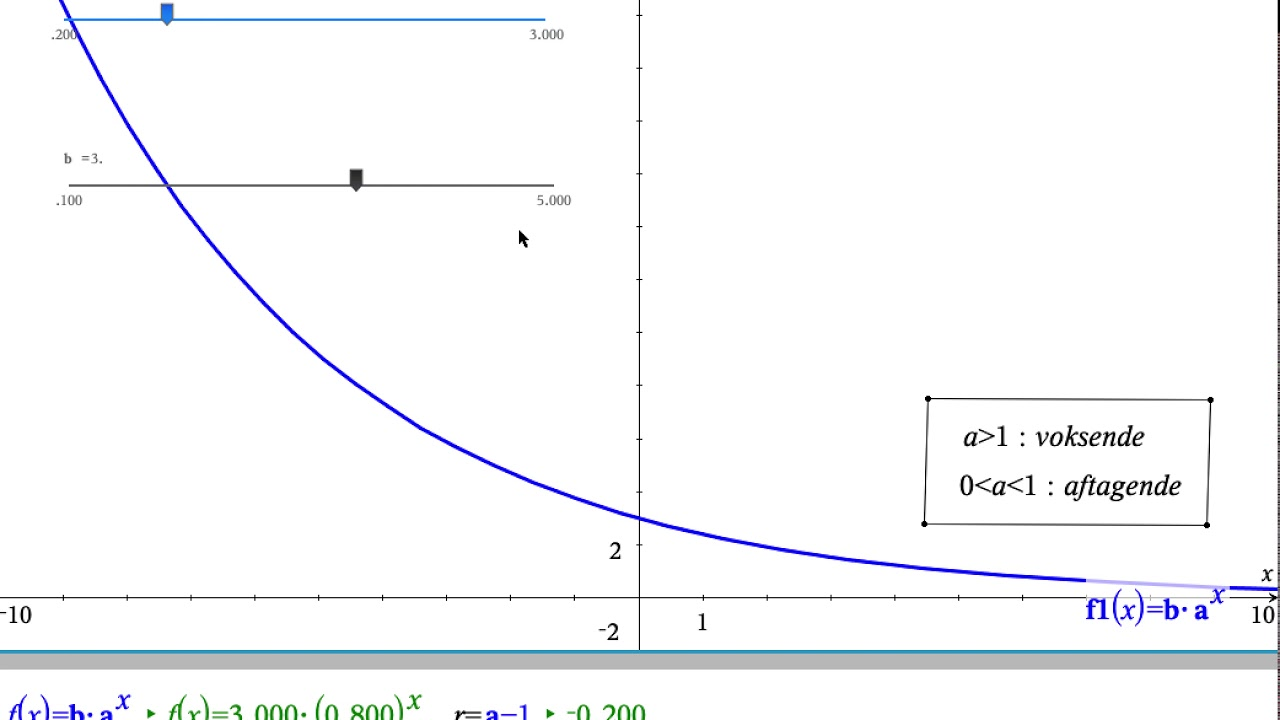 Betydningen af a og b i eksponentiel funktion