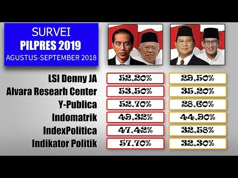 6 Survei Pilpres Agustus September 2018