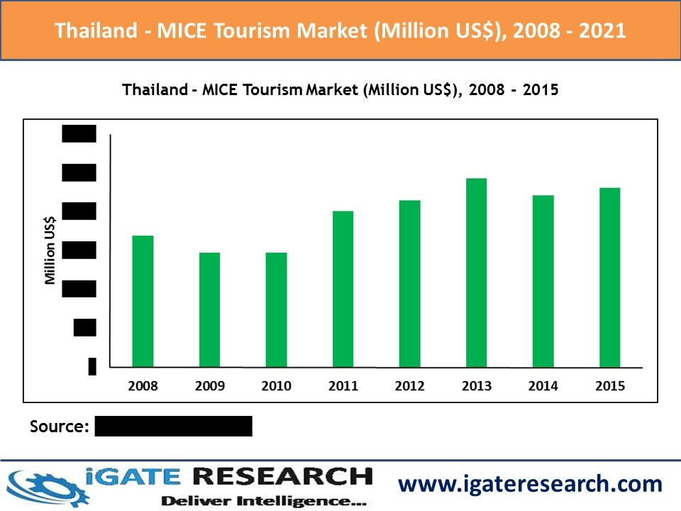 analyzing thailands tourism industry The article presents a strengths, weaknesses, opportunities, threats (swot) analysis of the tourism industry in thailand it describes the country's beach tourism as a strong brand image and notes that the industry is relatively resilient to domestic problems.