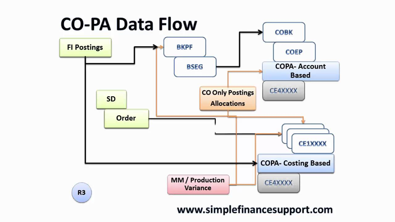 S4 Hana Simplification Copa Youtube